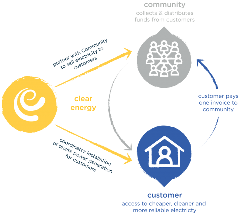 Visual description of how the Clear Energy business model works